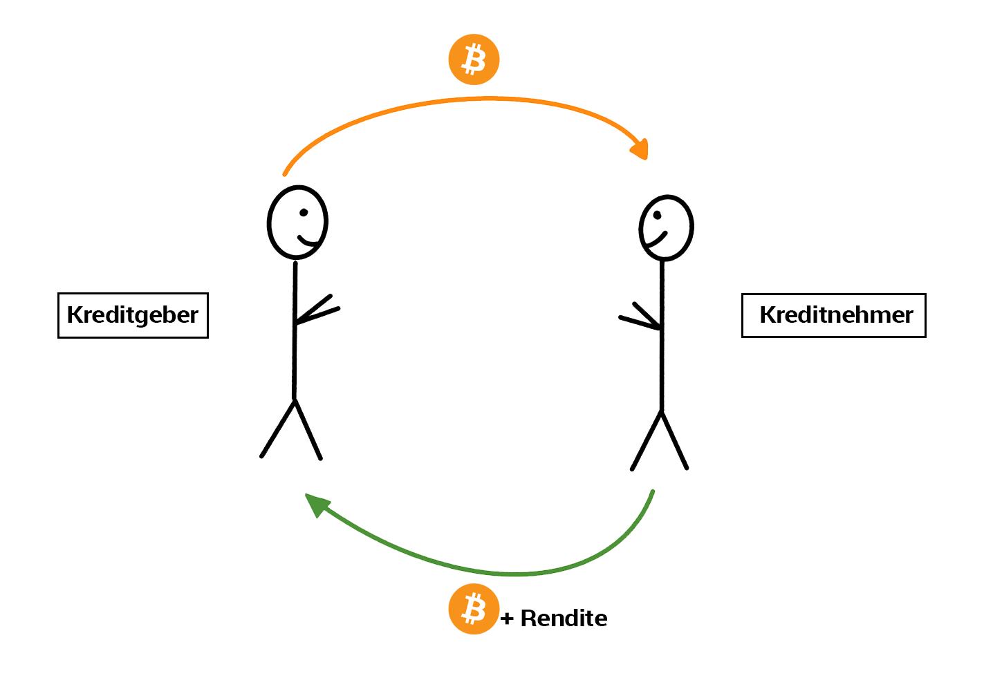 Dr. Julian Hosp - Bitcoin Lending einfach erklärt